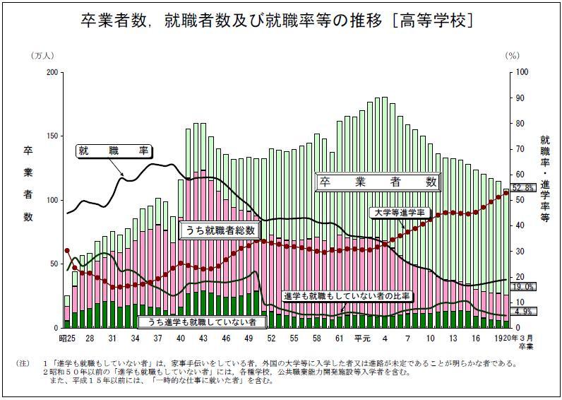 文部科学省18歳人口グラフ(高等学校卒業者)