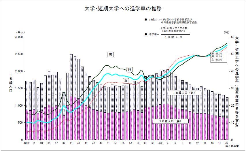 文部科学省18歳人口グラフ(進学率)
